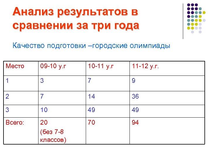 Анализ результатов в сравнении за три года Качество подготовки –городские олимпиады Место 09 -10