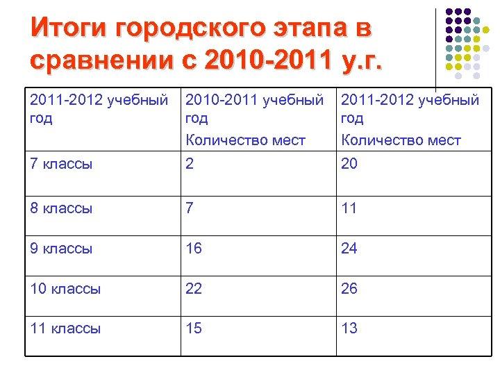 Итоги городского этапа в сравнении с 2010 -2011 у. г. 2011 -2012 учебный год