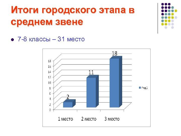 Итоги городского этапа в среднем звене l 7 -8 классы – 31 место