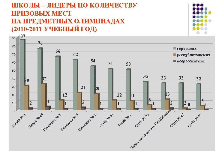 ШКОЛЫ – ЛИДЕРЫ ПО КОЛИЧЕСТВУ ПРИЗОВЫХ МЕСТ НА ПРЕДМЕТНЫХ ОЛИМПИАДАХ (2010 -2011 УЧЕБНЫЙ ГОД)