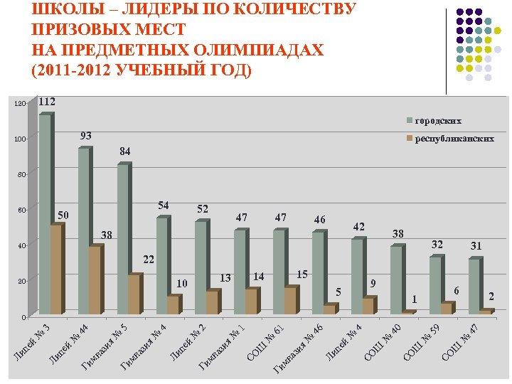 ШКОЛЫ – ЛИДЕРЫ ПО КОЛИЧЕСТВУ ПРИЗОВЫХ МЕСТ НА ПРЕДМЕТНЫХ ОЛИМПИАДАХ (2011 -2012 УЧЕБНЫЙ ГОД)