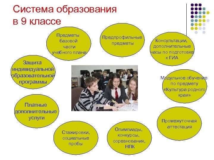 Система образования в 9 классе Предметы базовой части учебного плана Предпрофильные предметы Защита индивидуальной