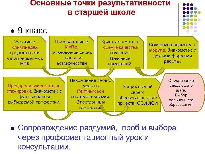 Основные точки результативности в старшей школе l 9 класс Участие в олимпиадах предметных и