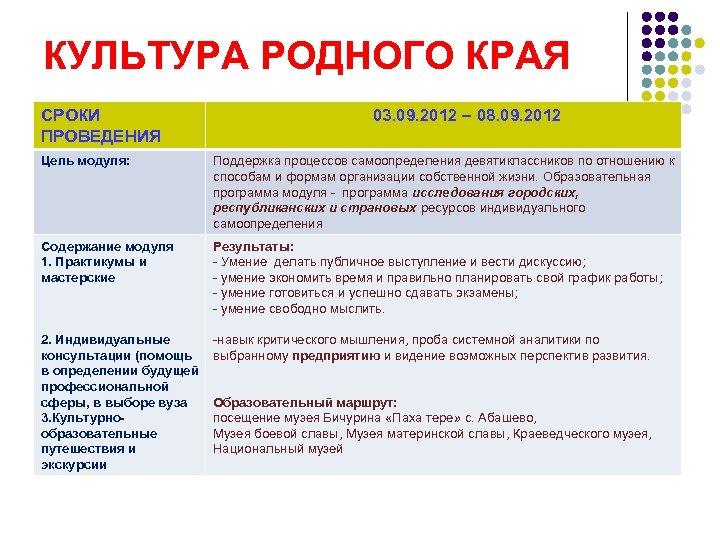 КУЛЬТУРА РОДНОГО КРАЯ СРОКИ ПРОВЕДЕНИЯ 03. 09. 2012 – 08. 09. 2012 Цель модуля: