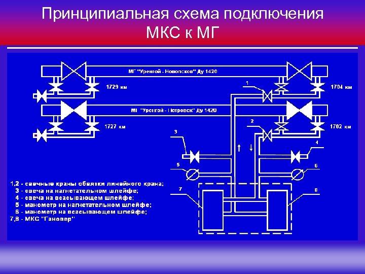 Принципиальная схема подключения МКС к МГ Группа Компаний «МЕЛАКС»