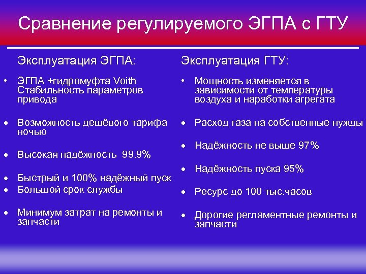 Сравнение регулируемого ЭГПА с ГТУ Эксплуатация ЭГПА: Эксплуатация ГТУ: • ЭГПА +гидромуфта Voith Стабильность