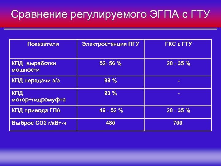 Сравнение регулируемого ЭГПА с ГТУ Показатели Электростанция ПГУ ГКС с ГТУ 52 - 56