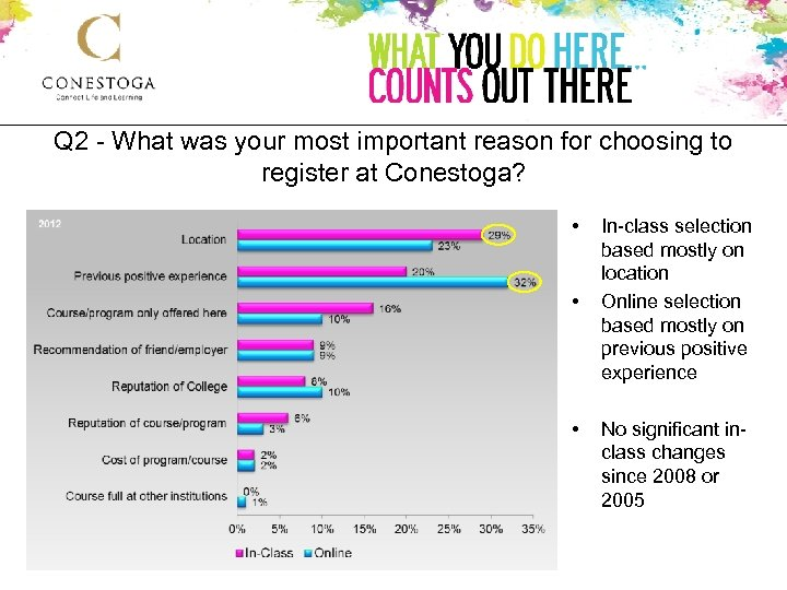 Q 2 - What was your most important reason for choosing to register at