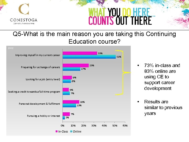 Q 5 -What is the main reason you are taking this Continuing Education course?