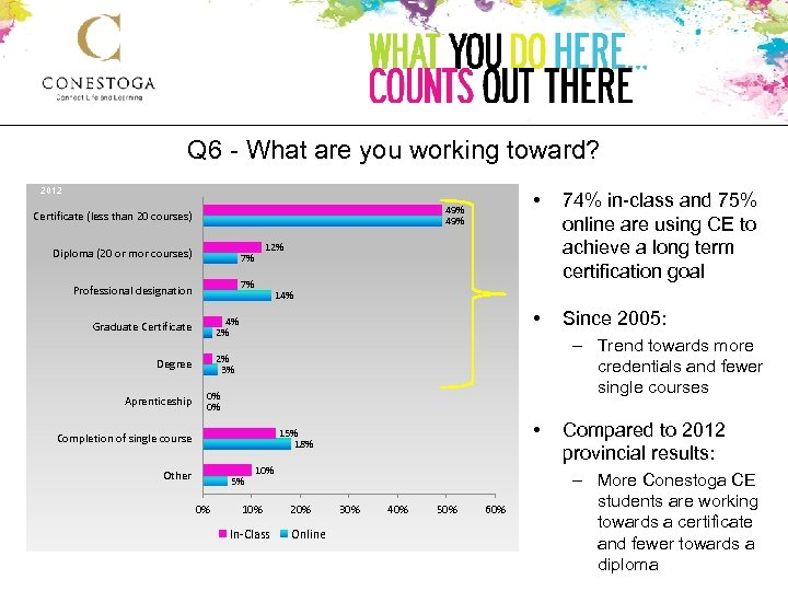 Q 6 - What are you working toward? 2012 7% 14% 4% 2% Graduate