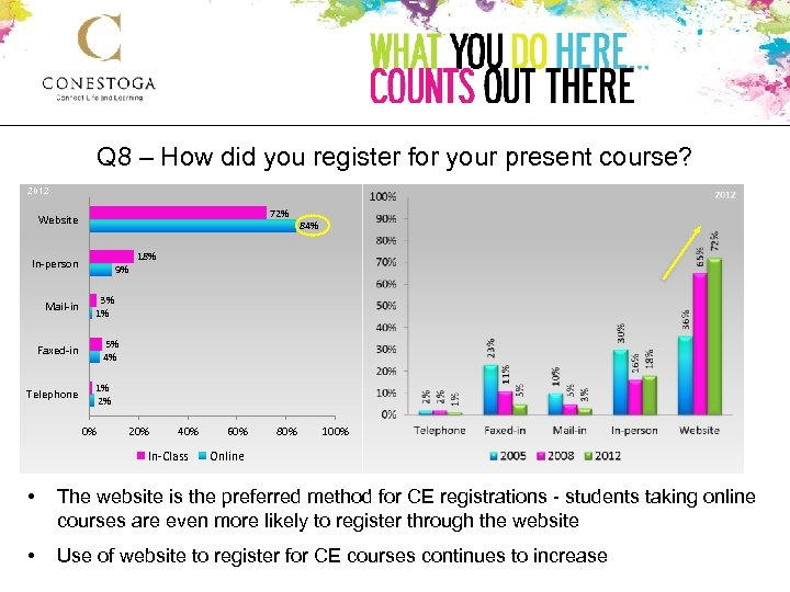 Q 8 – How did you register for your present course? 2012 72% Website