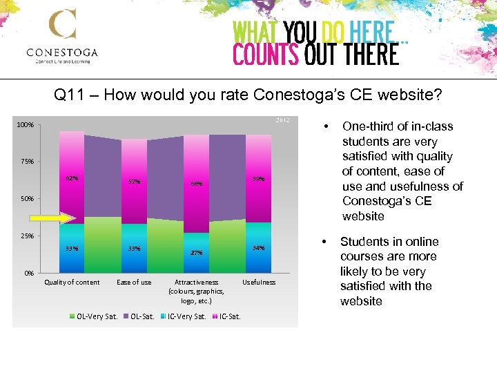 Q 11 – How would you rate Conestoga's CE website? 2012 100% • One-third