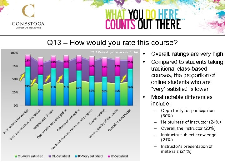Q 13 – How would you rate this course? 2012 Conestoga In-class vs. Online