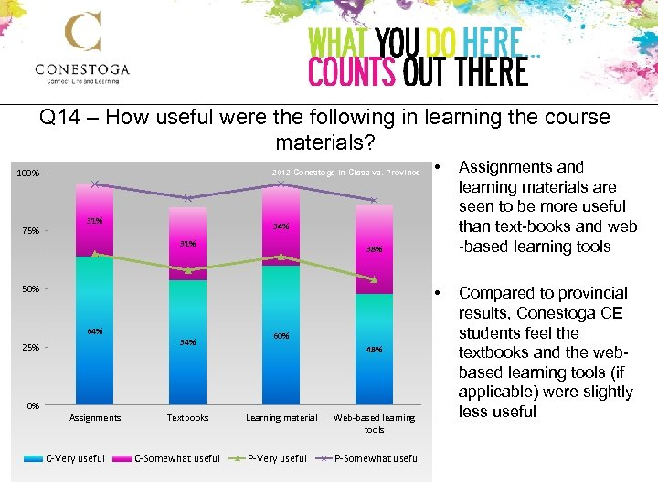Q 14 – How useful were the following in learning the course materials? 2012