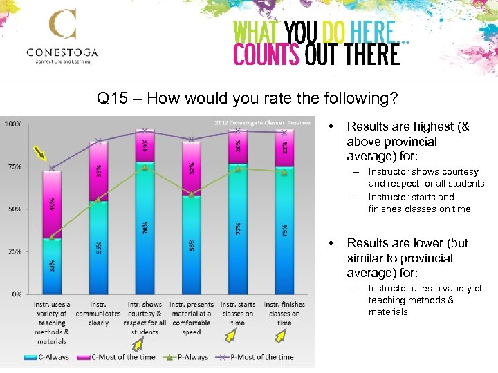 Q 15 – How would you rate the following? 2012 Conestoga vs. Province •
