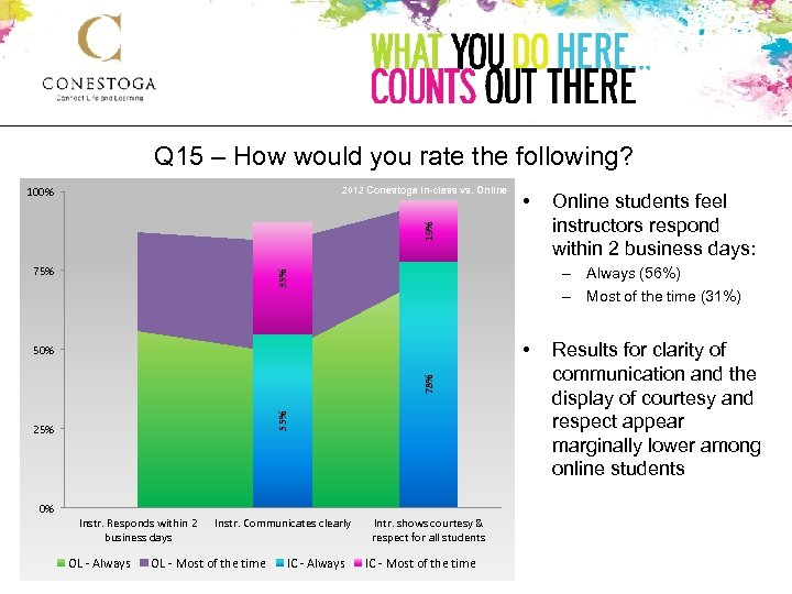 Q 15 – How would you rate the following? 100% 2012 Conestoga In-class vs.