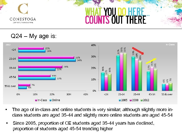 Q 24 – My age is: In-Class • The age of in-class and online