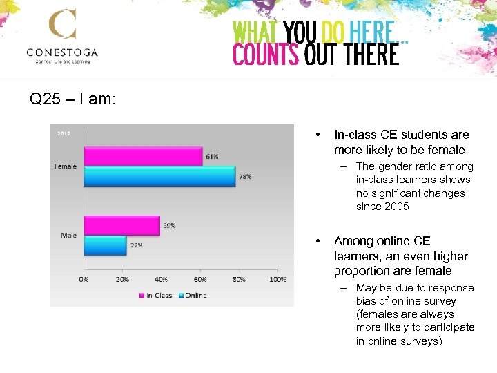 Q 25 – I am: • In-class CE students are more likely to be