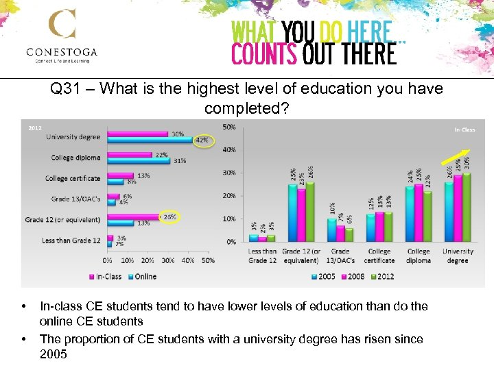 Q 31 – What is the highest level of education you have completed? •