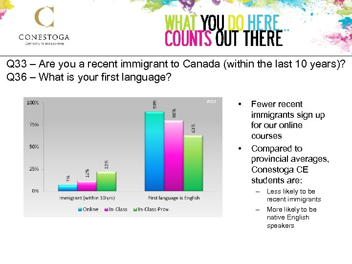 Q 33 – Are you a recent immigrant to Canada (within the last 10