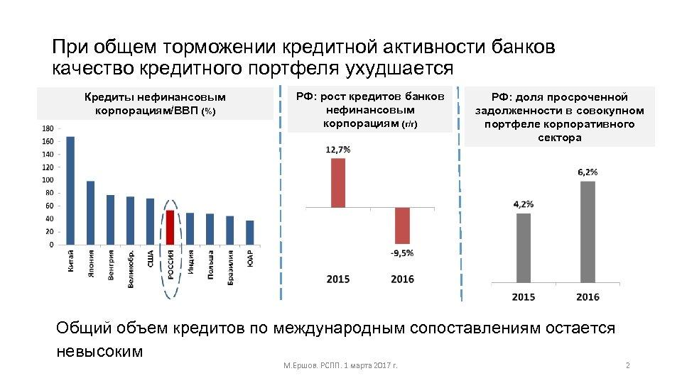 При общем торможении кредитной активности банков качество кредитного портфеля ухудшается Кредиты нефинансовым корпорациям/ВВП (%)