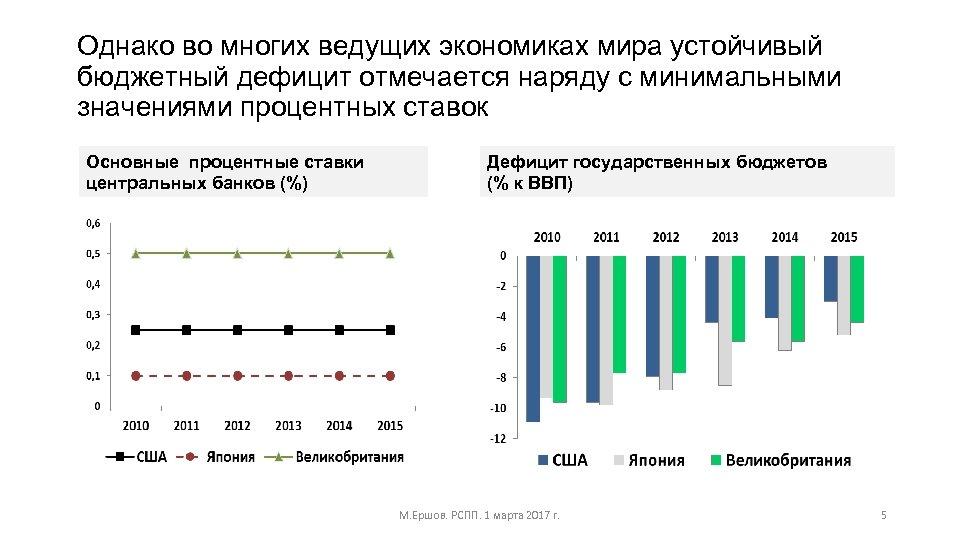 Однако во многих ведущих экономиках мира устойчивый бюджетный дефицит отмечается наряду с минимальными значениями