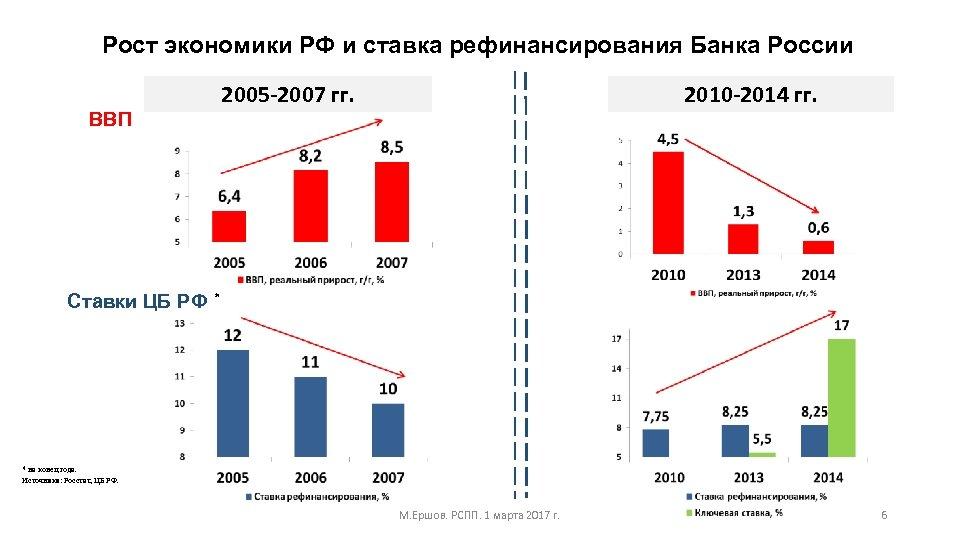 Рост экономики РФ и ставка рефинансирования Банка России 2005 -2007 гг. ВВП Ставки ЦБ