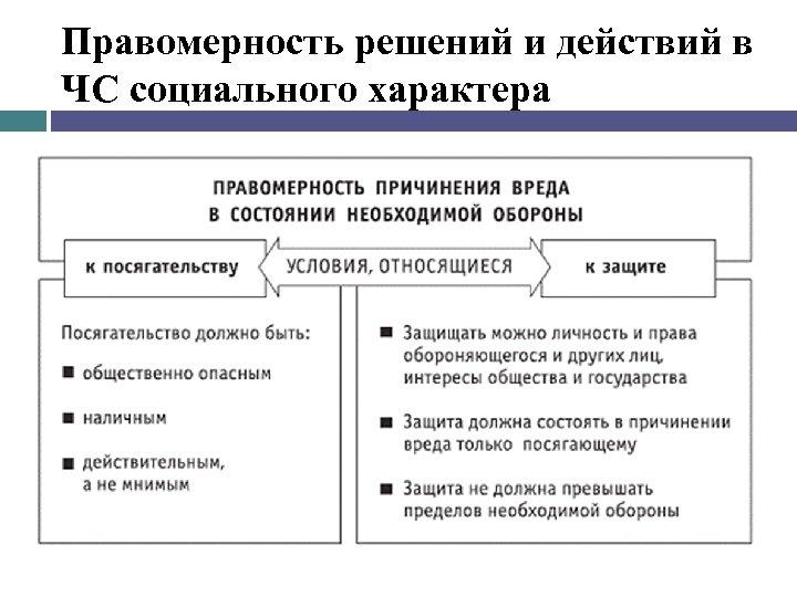Правомерность решений и действий в ЧС социального характера