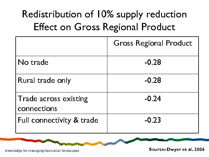 Redistribution of 10% supply reduction Effect on Gross Regional Product No trade -0. 28