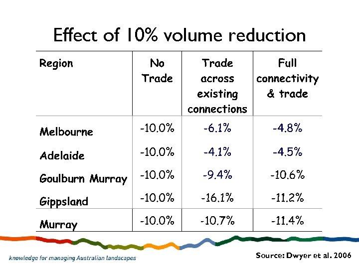 Effect of 10% volume reduction Source: Dwyer et al. 2006