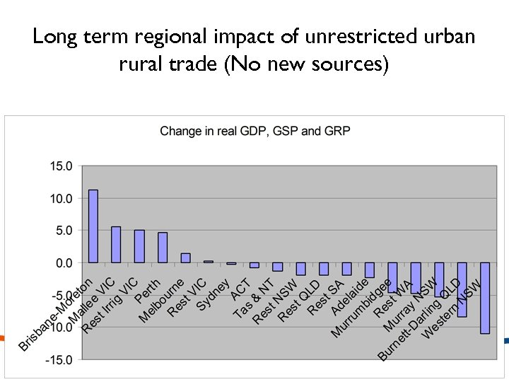 Long term regional impact of unrestricted urban rural trade (No new sources)