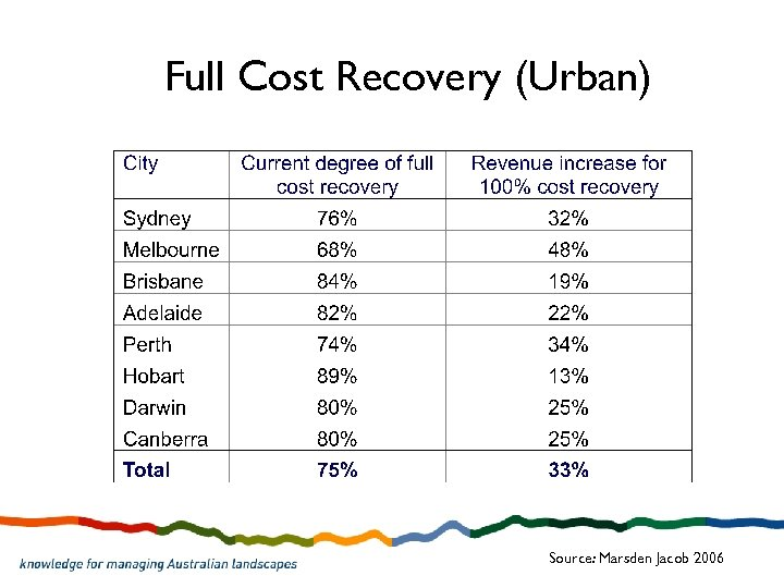 Full Cost Recovery (Urban) Source: Marsden Jacob 2006