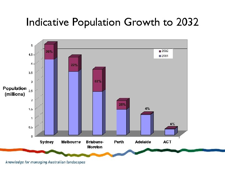 Indicative Population Growth to 2032
