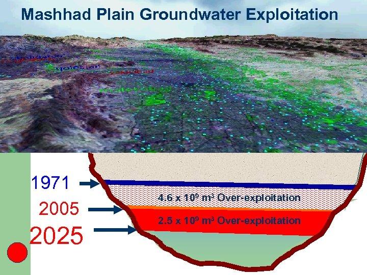 Mashhad Plain Groundwater Exploitation 1971 2005 2025 4. 6 x 109 m 3 Over-exploitation