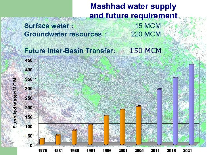 Mashhad water supply and future requirement Surface water : Groundwater resources : 15 MCM
