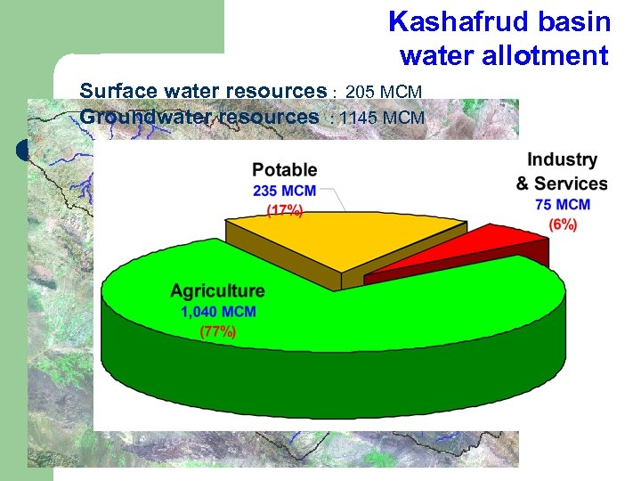 Kashafrud basin water allotment Surface water resources : 205 MCM Groundwater resources : 1145