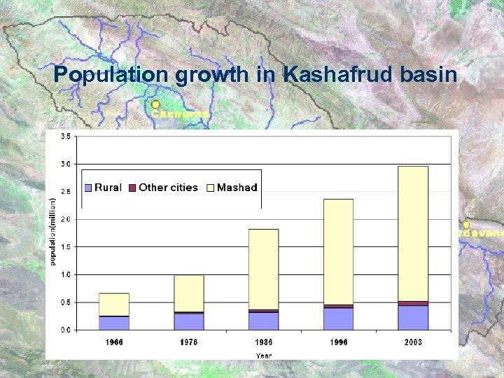 Population growth in Kashafrud basin