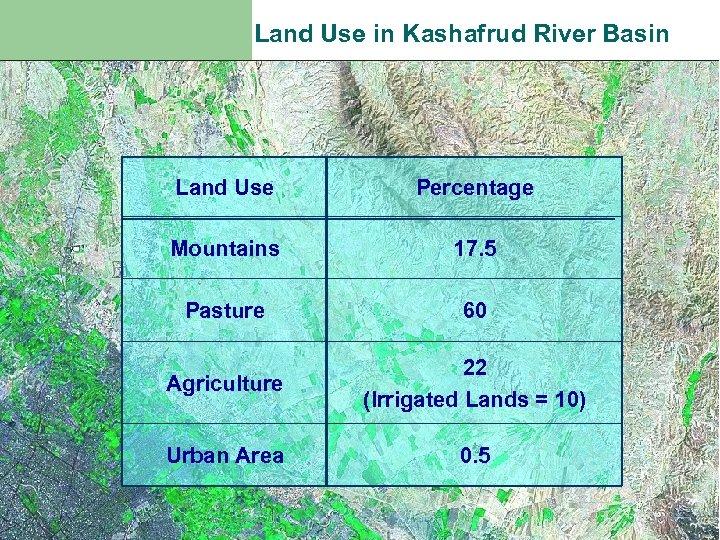 Land Use in Kashafrud River Basin Land Use Percentage Mountains 17. 5 Pasture 60