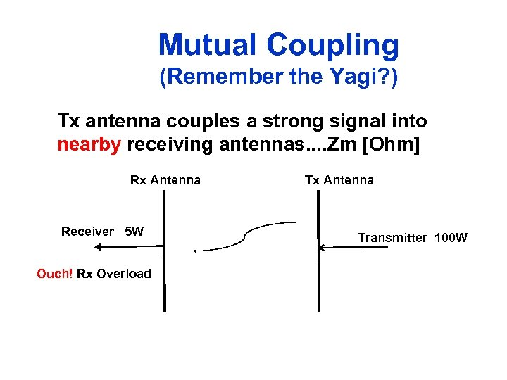 Mutual Coupling (Remember the Yagi? ) Tx antenna couples a strong signal into nearby