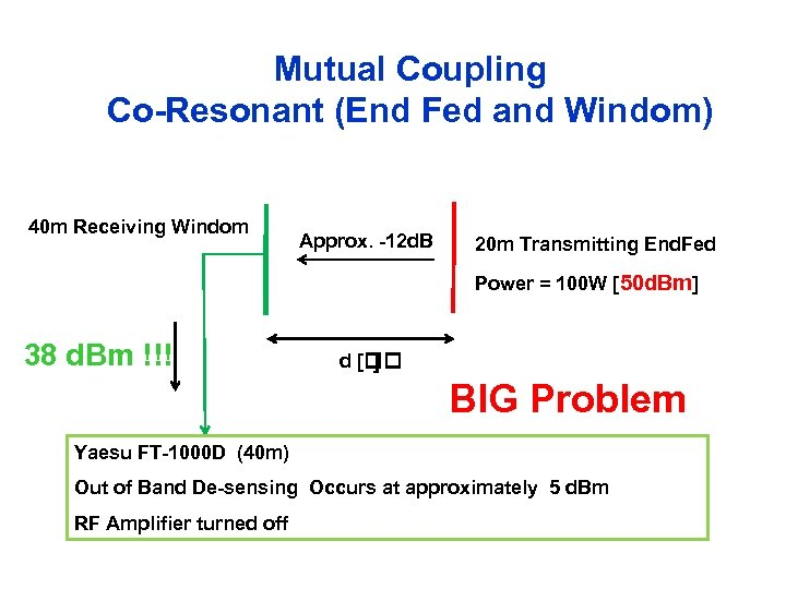 Mutual Coupling Co-Resonant (End Fed and Windom) 40 m Receiving Windom Approx. -12 d.