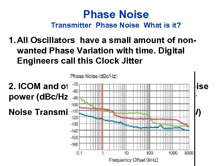 Phase Noise Transmitter Phase Noise What is it? 1. All Oscillators have a small