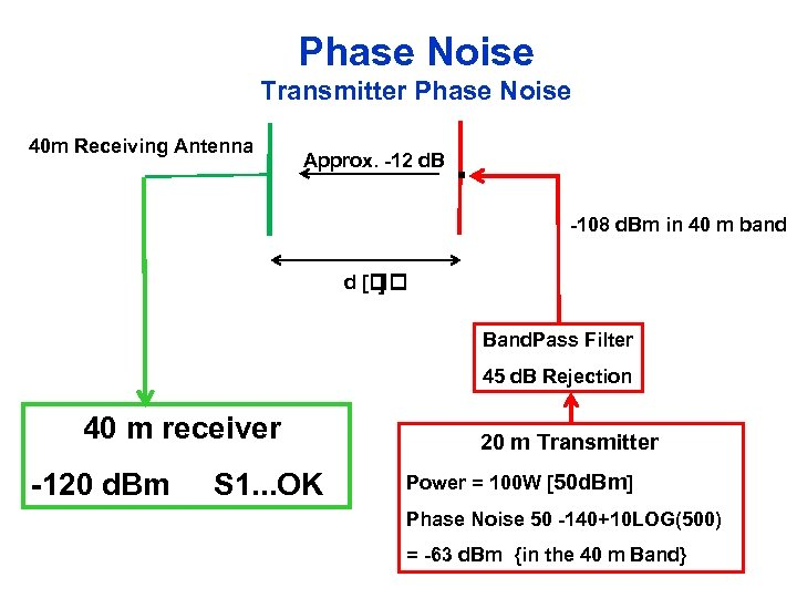 Phase Noise Transmitter Phase Noise 40 m Receiving Antenna Approx. -12 d. B .