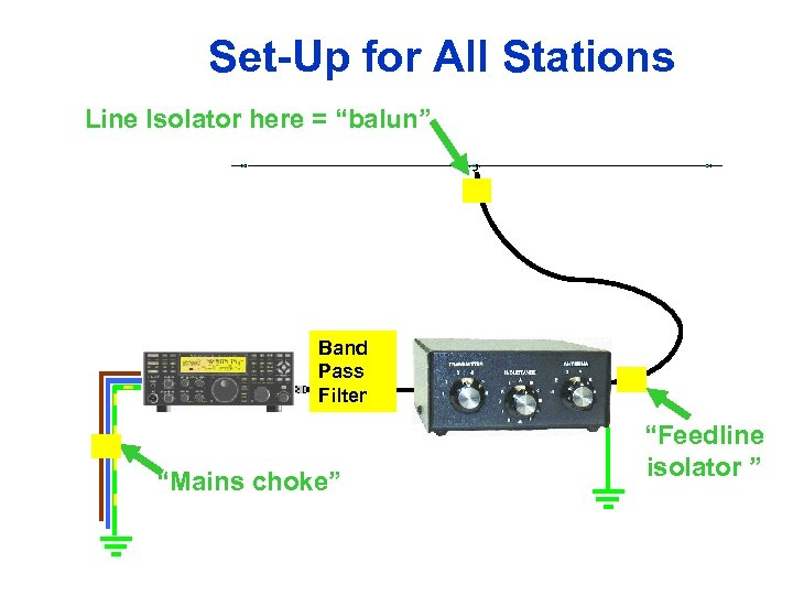 "Set-Up for All Stations Line Isolator here = ""balun"" Band Pass Filter ""Mains choke"""