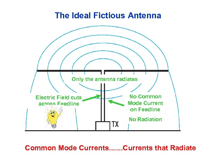 The Ideal Fictious Antenna Only the antenna radiates Electric Field cuts across Feedline No
