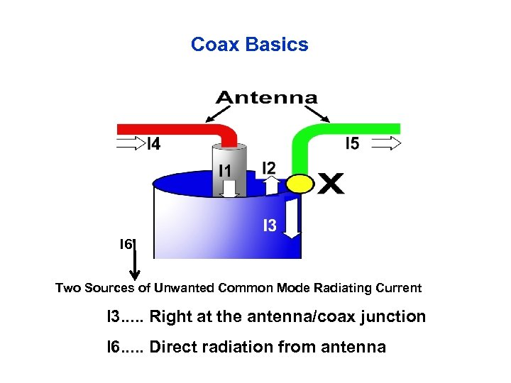 Coax Basics I 6 Two Sources of Unwanted Common Mode Radiating Current I 3.