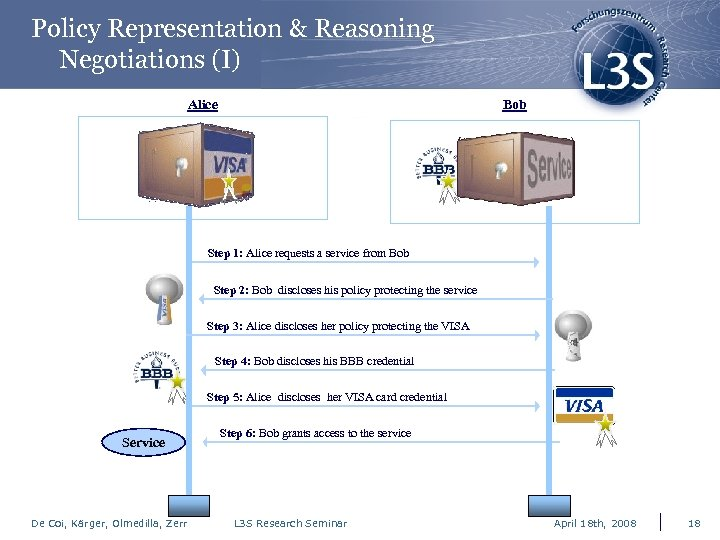 Policy Representation & Reasoning Negotiations (I) Alice Bob Step 1: Alice requests a service