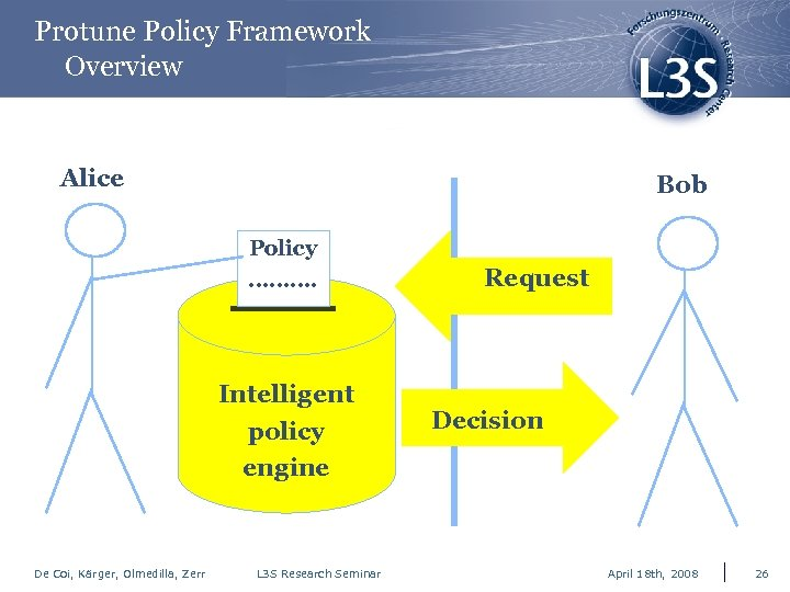 Protune Policy Framework Overview Alice Bob Policy ………. Intelligent policy engine De Coi, Kärger,