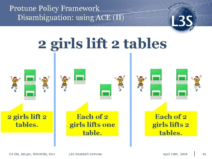 Protune Policy Framework Disambiguation: using ACE (II) 2 girls lift 2 tables. De Coi,