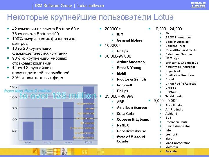 IBM Software Group | Lotus software Некоторые крупнейшие пользователи Lotus § 42 компании из
