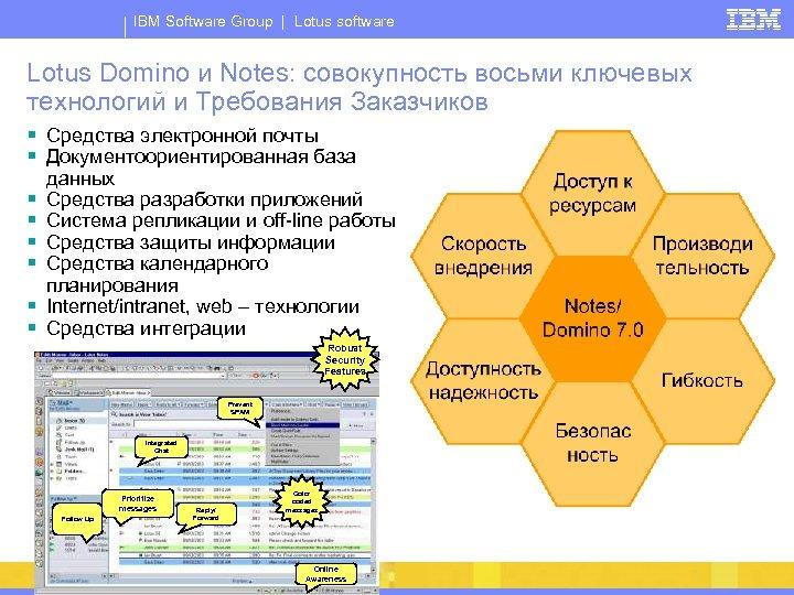 IBM Software Group | Lotus software Lotus Domino и Notes: совокупность восьми ключевых технологий